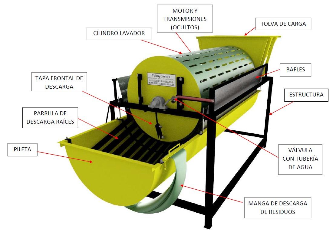 Lavadora Peladora de Mandioca - Componentes